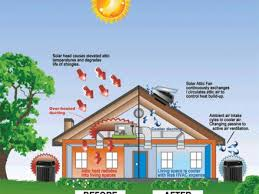 solar attic fans pros and cons attic fan noisy diagnose and repair guide pro referral pros and