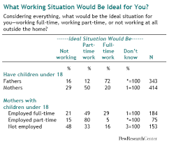 work from home jobs atlanta fewer mothers prefer full time work pew research center