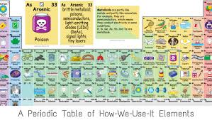 where are semiconductors on the periodic table interactive periodic tables explains how each element is used