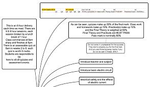 assessment guidelines ueeneee104a dc u2013 learn org au