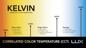 Warm Blue Color Explains What The Kelvin Temperature In Leds Mean So You Buy The