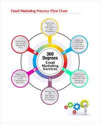 marketing flow chart templates 5 free word pdf format download