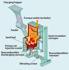 Air Fluidized Bed The 25 Best Fluidized Bed Ideas On Pinterest Boiler Operation