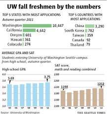 more seats opening at the uw for in state applicants the seattle