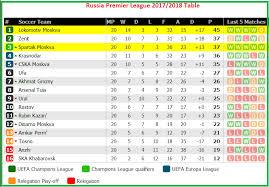 russia premier league table lokomotiv moscow vs spartak moskva prediction sportpesa games