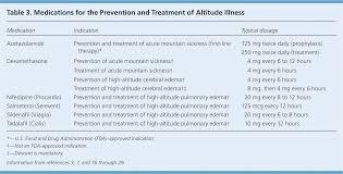 viagra altitude sickness dosage