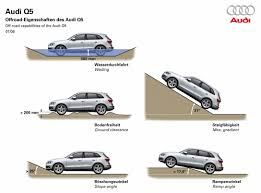 audi a3 ground clearance review 2011 audi q5 2 0 tfsi the about cars