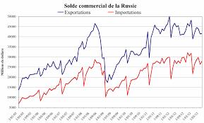 chambre de commerce franco russe les fuites de capitaux en russie au à des conventions