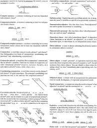 diagram simple sentences diagramming sentences worksheet