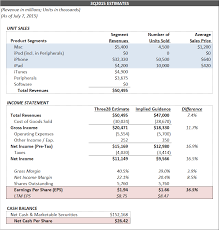 best buy quarterly sales fundamental analysis u2013 three28capital