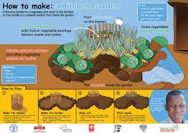 Make A Vegetable Garden by How To Make A Kitchen Garden