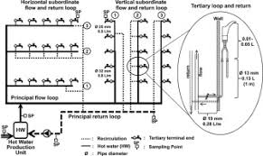 design criteria for hot water supply system temperature diagnostic to identify high risk areas and optimize