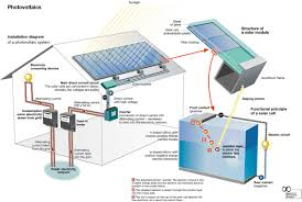 residential solar how to use residential solar power solar energy