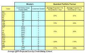 Credit Ratings Table by Using Default Risk To Limit Downside In Individual Stock Investing