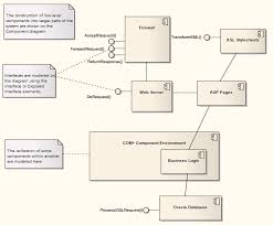 component model template enterprise architect user guide