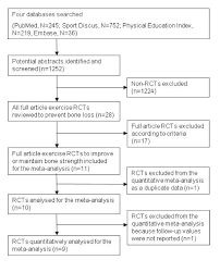 how to write a meta analysis research paper targeted exercise against osteoporosis a systematic review and figure 1
