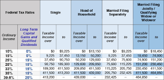 2015 Federal Tax Tables Year End Tax Moves For 2015 Financial 1 Tax Services