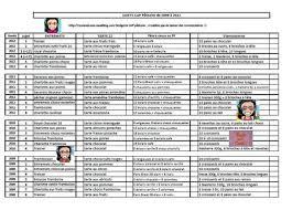 sujet examen cap cuisine récap cap pâtissier de tous les sujets de 2009 à 2012 épreuve