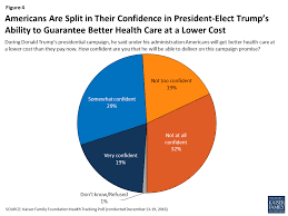 figure 4 americans are split in their confidence in president elect trump s ability to