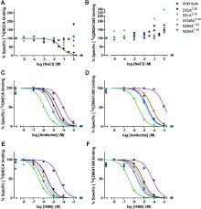 sodium ion binding pocket mutations and adenosine a2a receptor