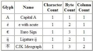 Count Characters In Access Enabling Progress Applications To Use Unicode