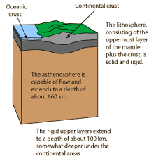Interior Of The Earth For Class 7 Structure Of The Earth