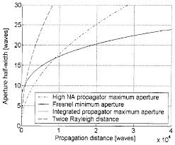 osa fast method for physical optics propagation of high