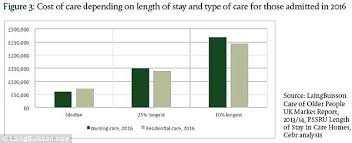Nursing Home Design Guide Uk How Much Do Care Homes Cost Around The Uk This Is Money