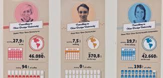 grafik design studieren das studium management by design ndu