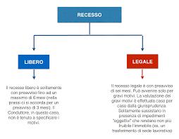 contratto locazione box auto contratto di locazione ad uso abitativo la guida di ius in