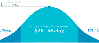how much should i pay a house sitter the housesitter com blog