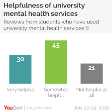 Extenuating Circumstances by Yougov One In Four Students Suffer From Mental Health Problems