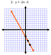 using slope intercept form to graph practice problems