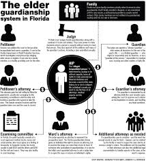 State Of Florida Power Of Attorney Form by 2015 Legislative News Florida Overhauls Its Elder Guardianship