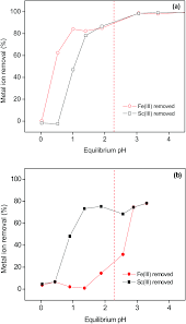 recovery of scandium from leachates of greek bauxite residue by