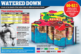 Groundwater Table Delhi Fears Water Shortage As Groundwater Level Hits Dangerous Low