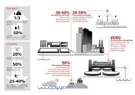 le monde de l u0027industrie produits