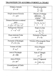 algebra formulas sheet google search high pinterest