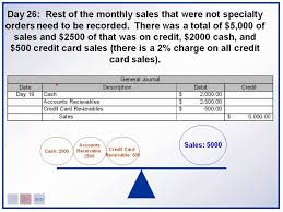 accounting introduction recording sales and sales returns