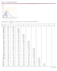 how to use the cumulative poisson distribution table hagan