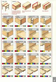 27 fantastic simple woodworking joints egorlin com