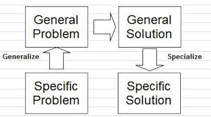 Problem Solving Template Excel Triz Template Excel Theory Inventive Problem Solving