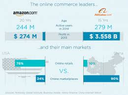 alibaba target market alibaba how marketplaces are changing the face of retail azur digital
