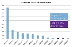 Small Desktop Calculator For Windows 8 Scaling To Different Screens U2013 Building Windows 8