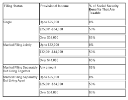 social security benefits table are your social security benefits taxable capital strategies inc