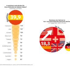 umfrage rentner möchten gerne im ausland wohnen welt - Umfrage Rentner Möchten Gerne Im