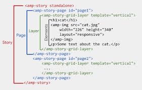 layout plani nedir amp stories nedir amp hikayeler nasıl yapılır