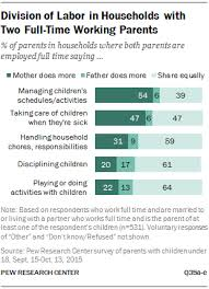 how working parents share parenting and household responsibilities