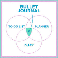 here u0027s how to use a bullet journal for better mental health
