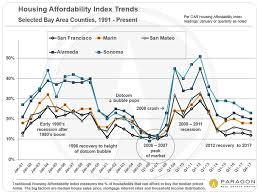 housing trends 2017 long term trends in san francisco real estate paragon